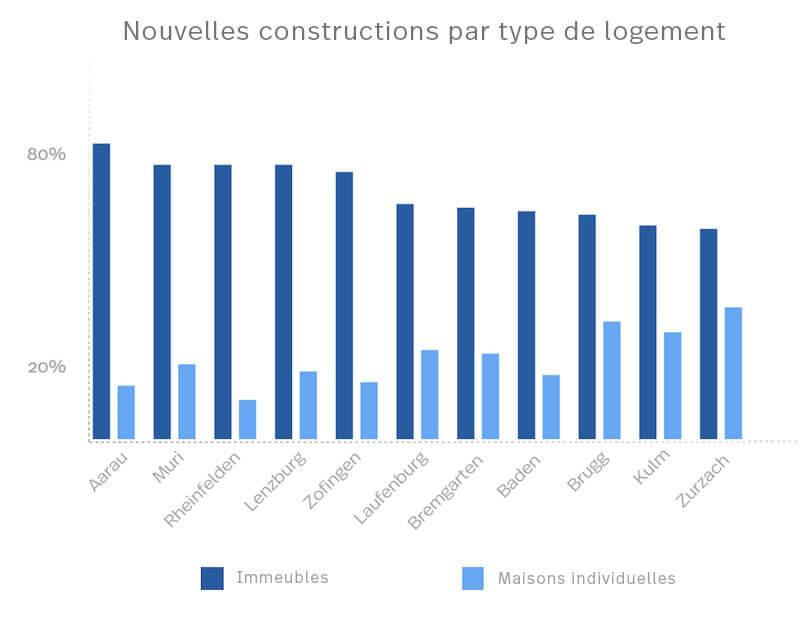 Statistiques des constructions neuves par type d'habitation, réparties entre les différents quartiers de l'Argovie.