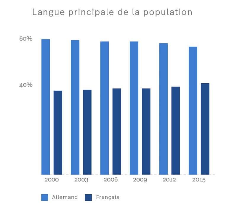 Les statistiques montrent les deux principales parts linguistiques sur la période allant de 2000 à aujourd'hui.